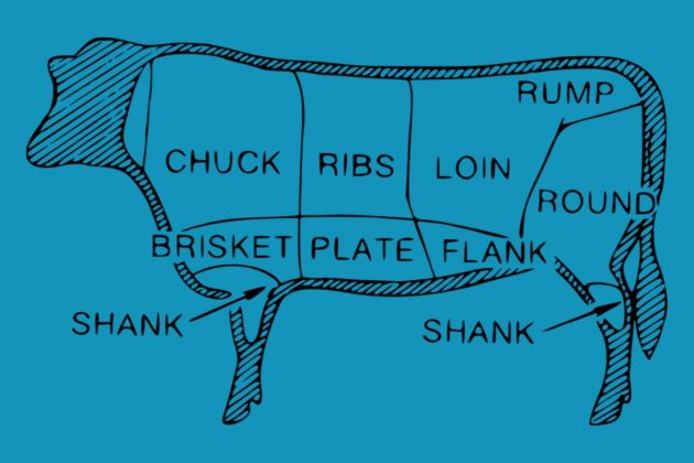 Beef Cuts Chart showing 8 sections of primal cuts .